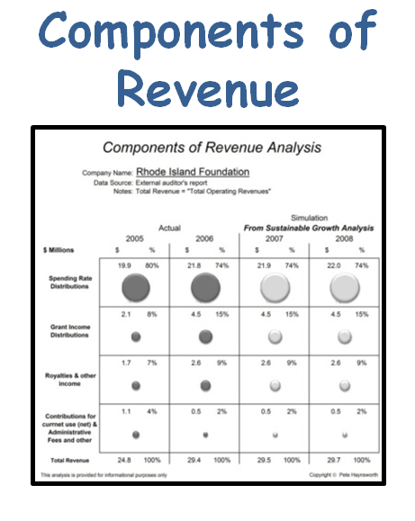 Components Revenue